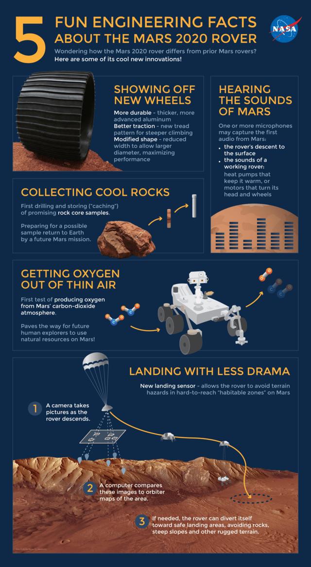 2020 Mars Rover