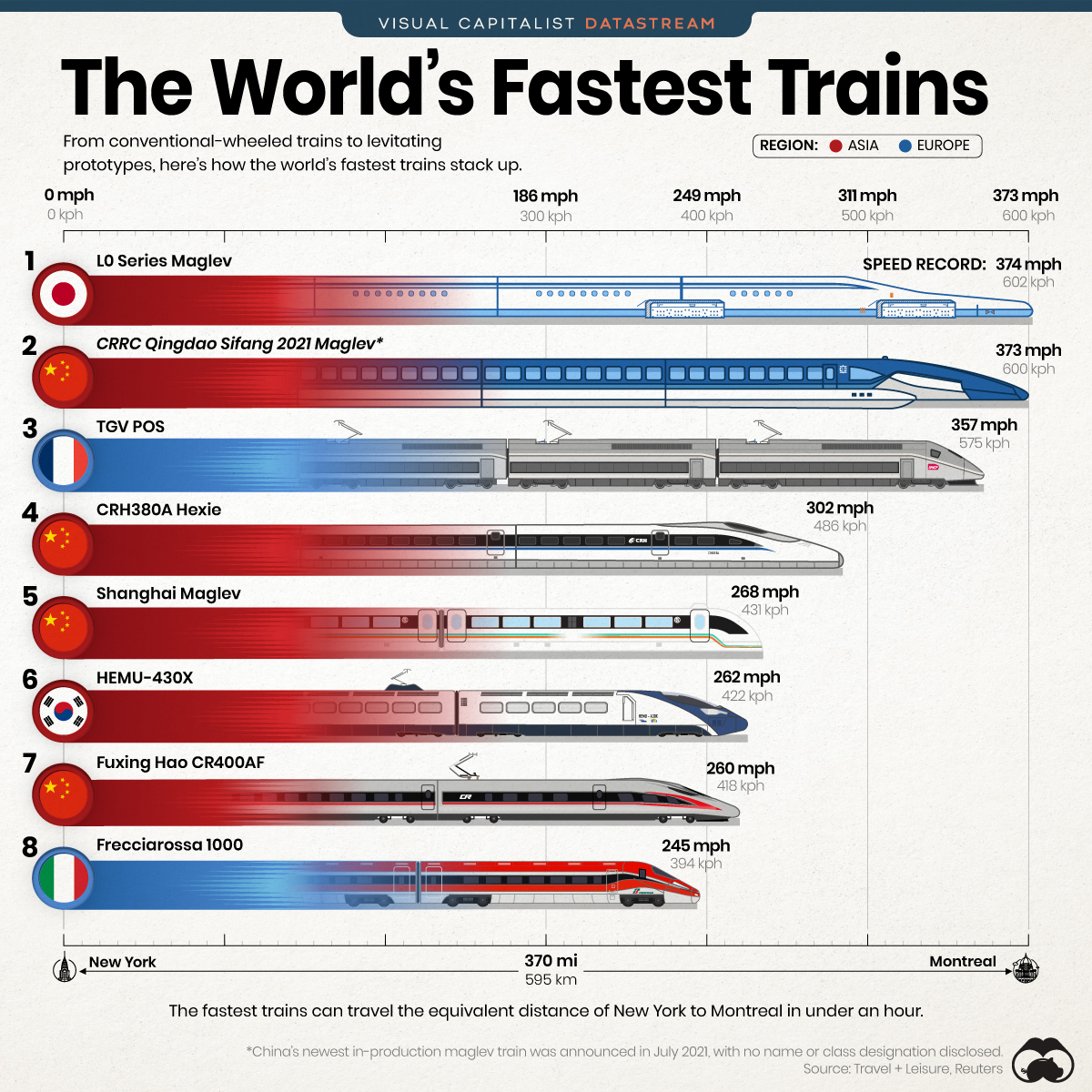 fastest trains in the world infographic